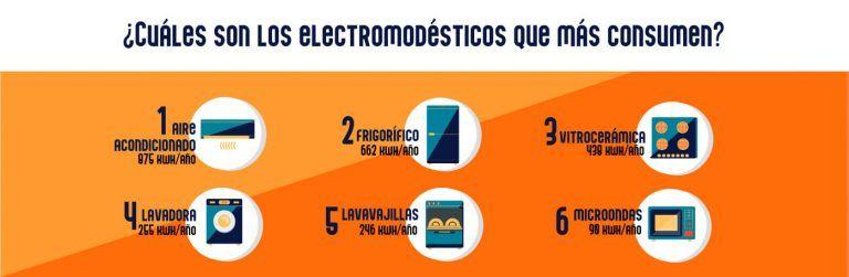 Eficiencia energética electrodomesticos